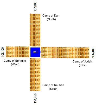 Prophetic Evidence For The Camp Of Israel - Aerial view of the camp structure