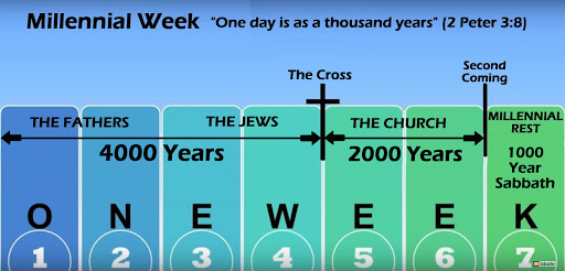 Prophetic Evidence For Genesis' 7 Days Of Creation