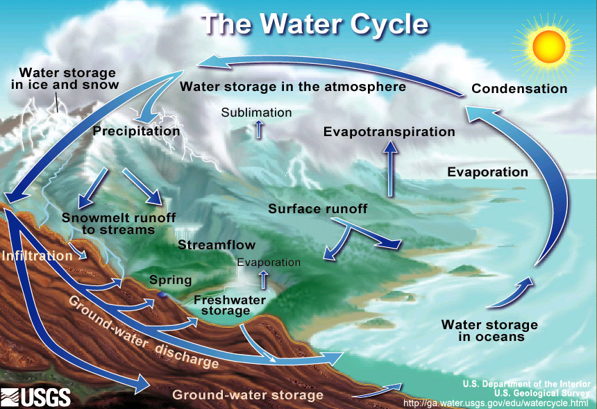 Scientific Evidence For Water Cycle In The Bible